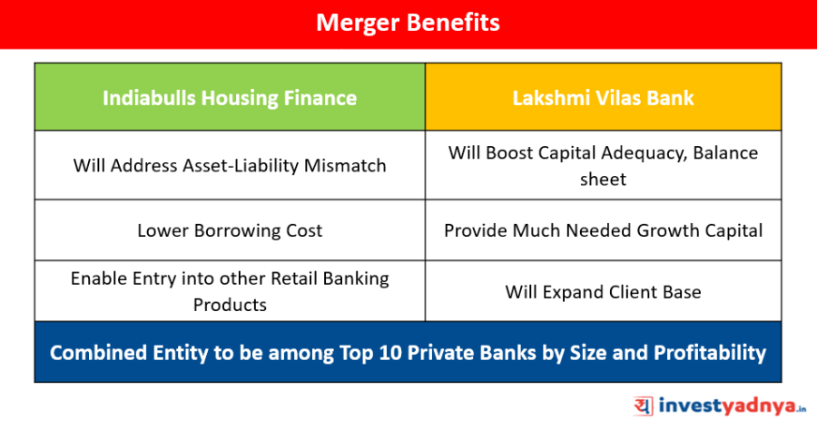 Indiabulls Housing Finance & Lakshmi Vilas Bank Merger Benefits