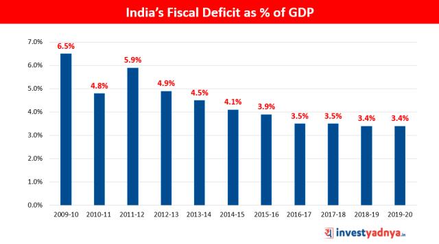 Fiscal Deficit of India