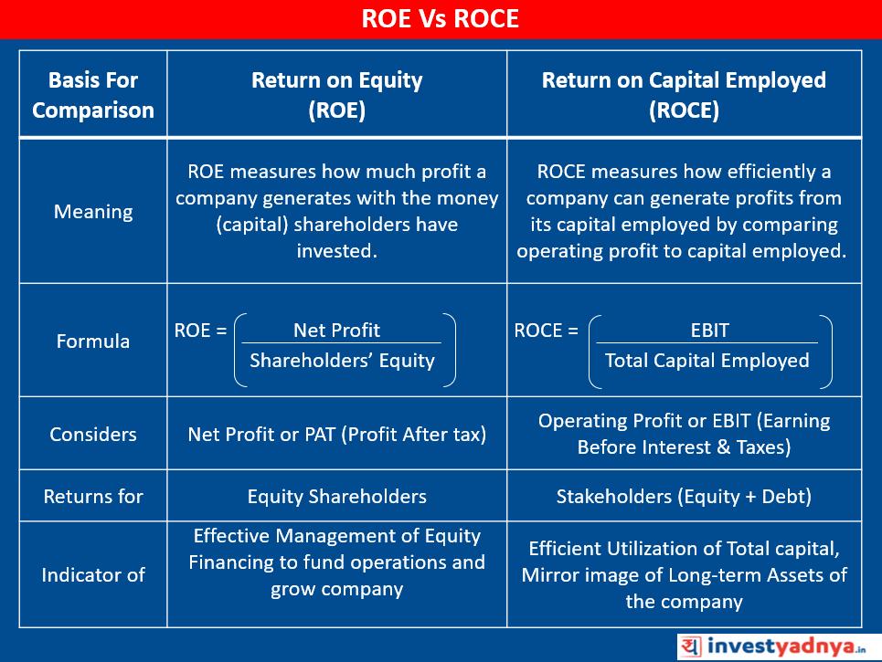ROE Vs ROCE Comparison
