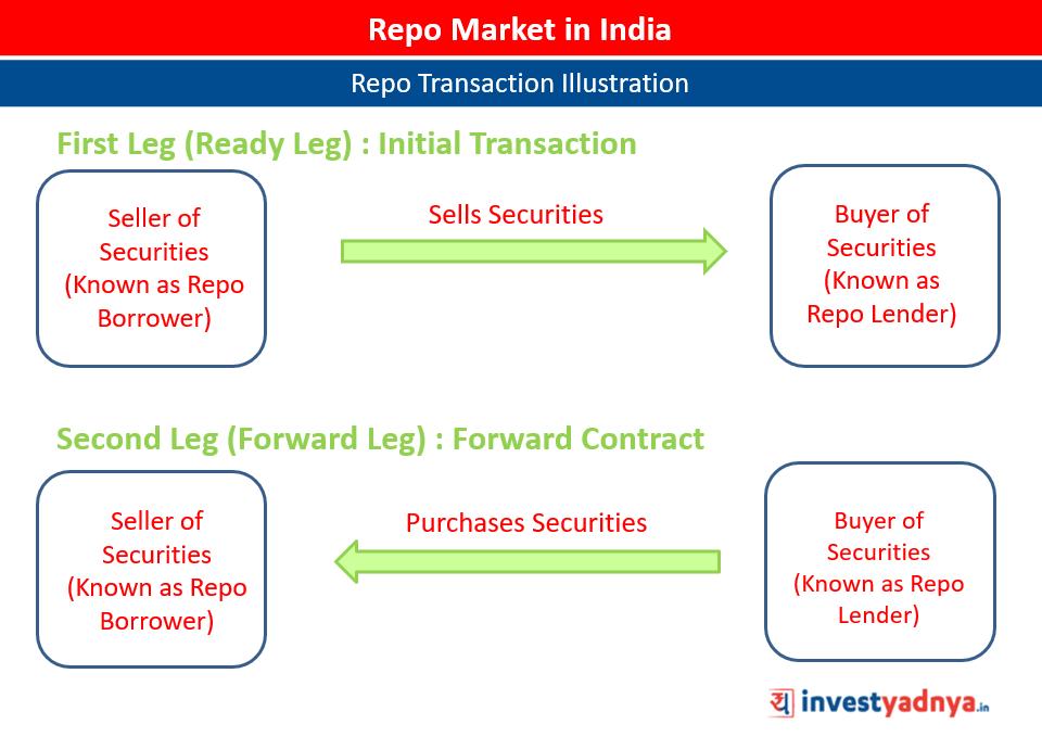 Repo Market in India - Repo Transaction Illustration