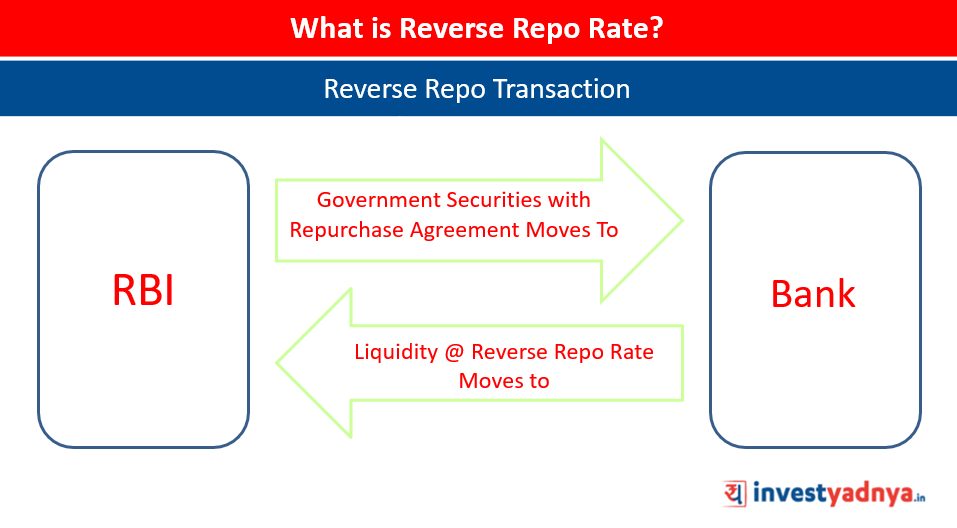 Reverse Repo Transaction
