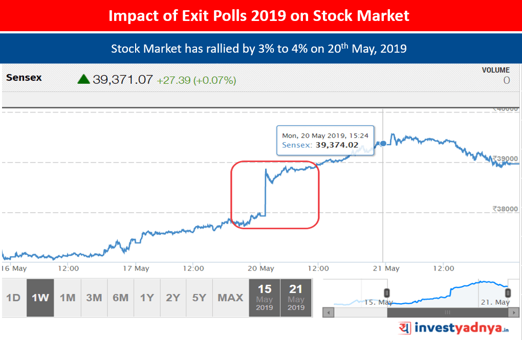 Impact of Exit Polls 2019 on Stock Market