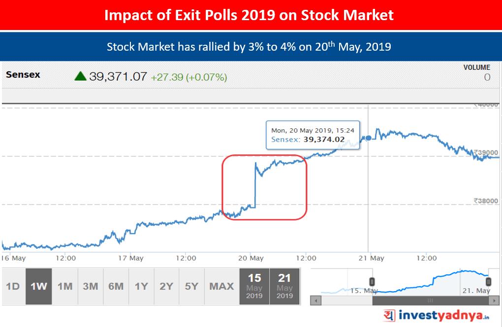Impact of Exit Polls 2019 on Stock Market