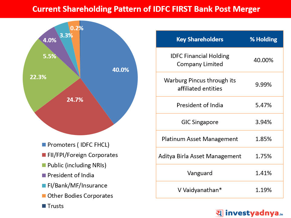 Shareholding Pattern of IDFC Capital First Bank Post Merger
