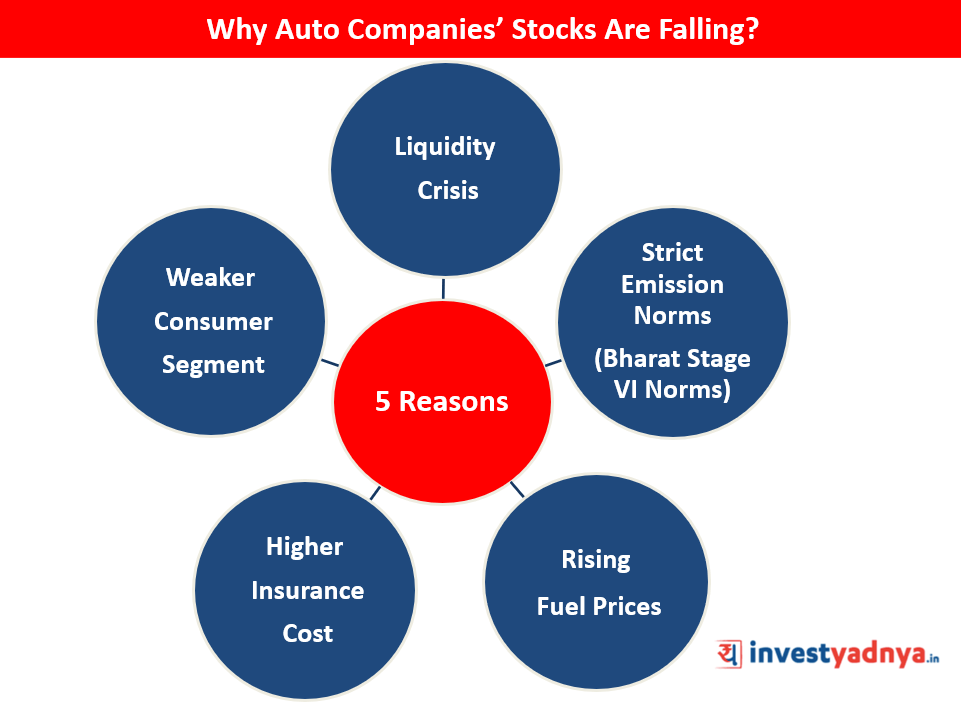 Reasons Why Auto Companies' Stocks Are Falling