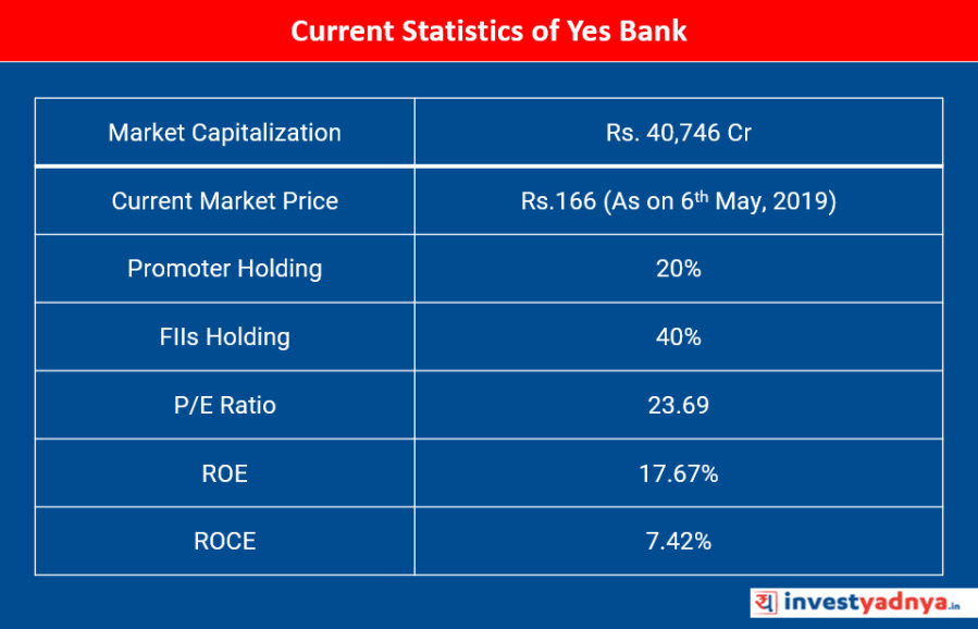 Current Statistics of Yes Bank