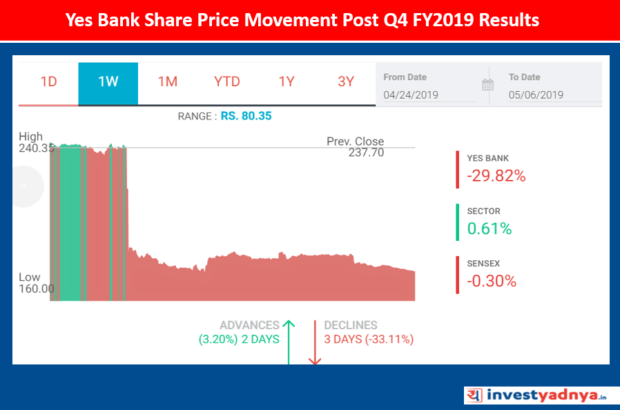 Yes Bank's Share Price Fall Post Q4 FY2019 Results