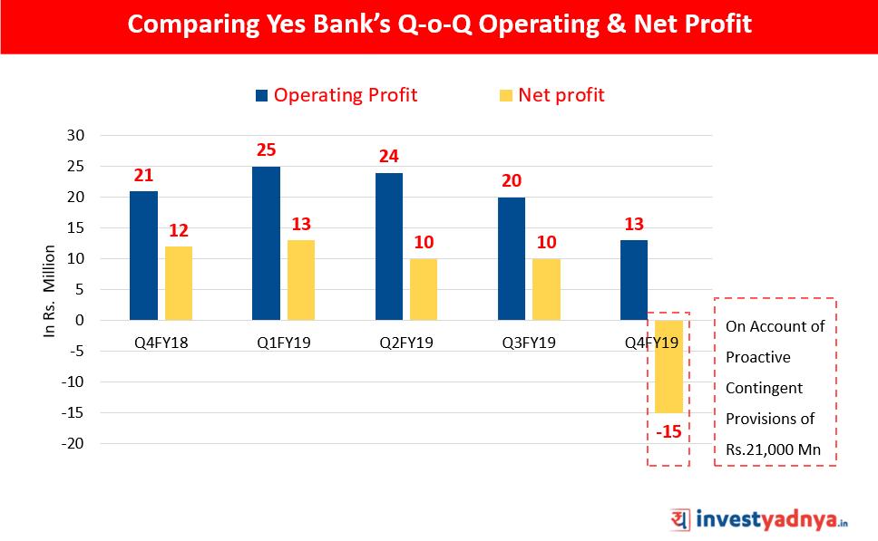 Comparing Yes Bank's Q-o-Q Operating & Net Profit