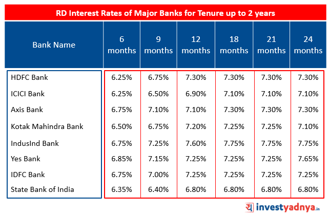Recurring Deposit Interest Rates of Major Banks for Tenure upto 2 years Source : Bank Website