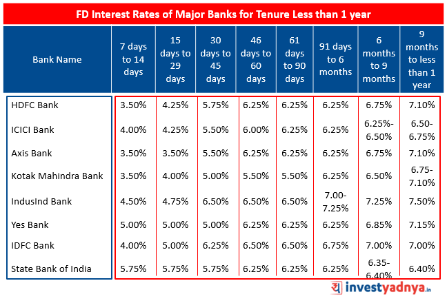 Fixed Deposit Interest Rates of Major Banks for Tenure less than 1 year Source : Bank Website