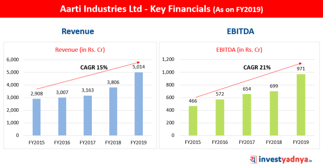 Aarti Industries Ltd Revenue & EBITDA FY2019