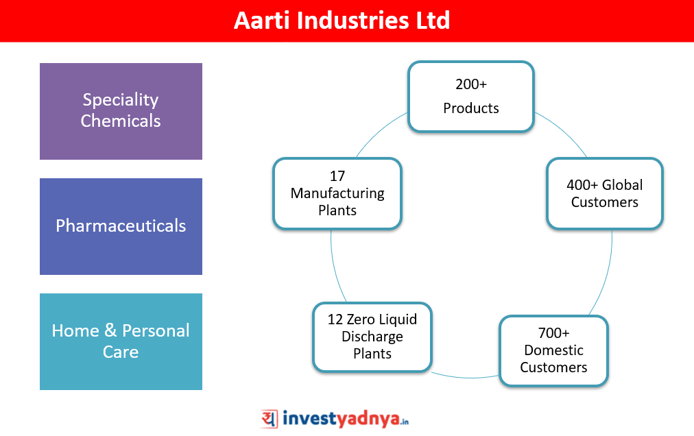Aarti Industries Ltd - Stock Analysis