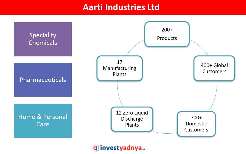 Aarti Industries Ltd - Stock Analysis