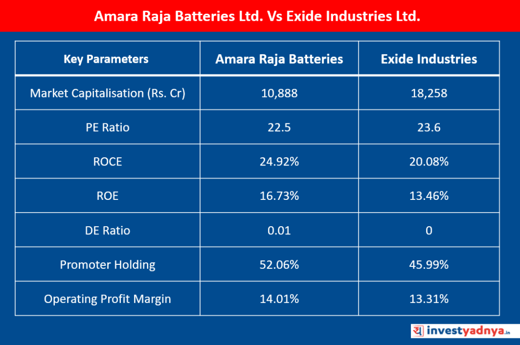 Amara Raja Batteries Vs Exide Industries