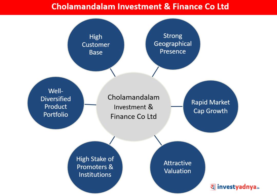 Cholamandalam Investment & Finance Co Ltd