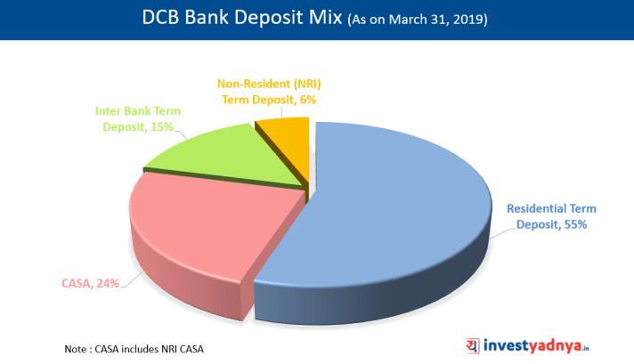 DCB Bank Deposit Mix