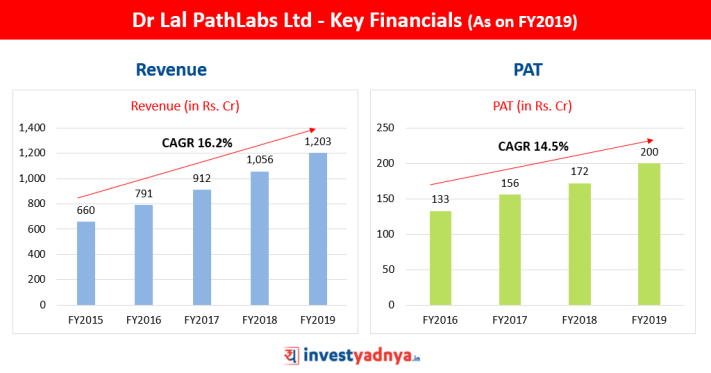 Dr Lal PathLabs Ltd - Key Financials (As on FY2019)