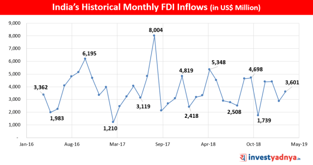 Historical Trend of  India's Monthly FDI Inflows (in US$ Million)