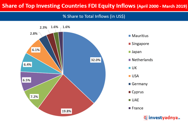 % Share of Top Investing Countries FDI Equity Inflows