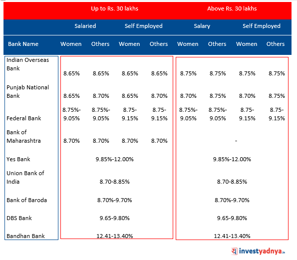 Interest Rates on Home Loan of Major Banks Source : Bank Websites