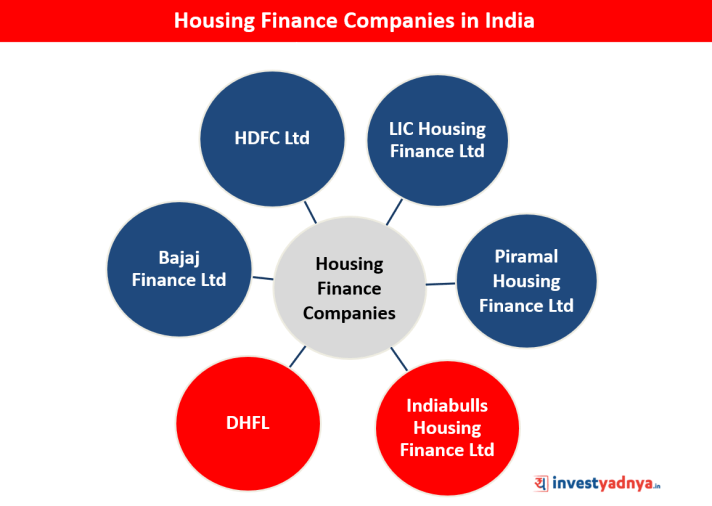Review of Housing Finance Companies in India