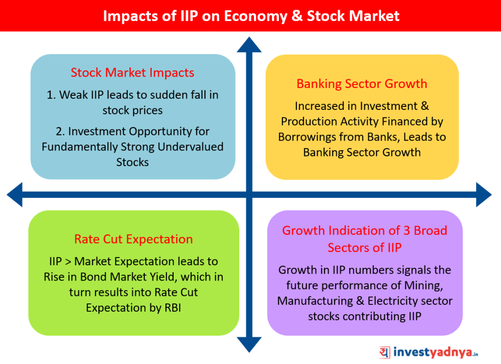 Impact of IIP Data on Economy & Stocks