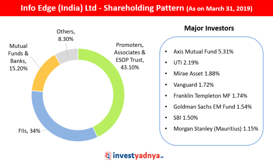 Info Edge (India) Ltd - Shareholding Pattern