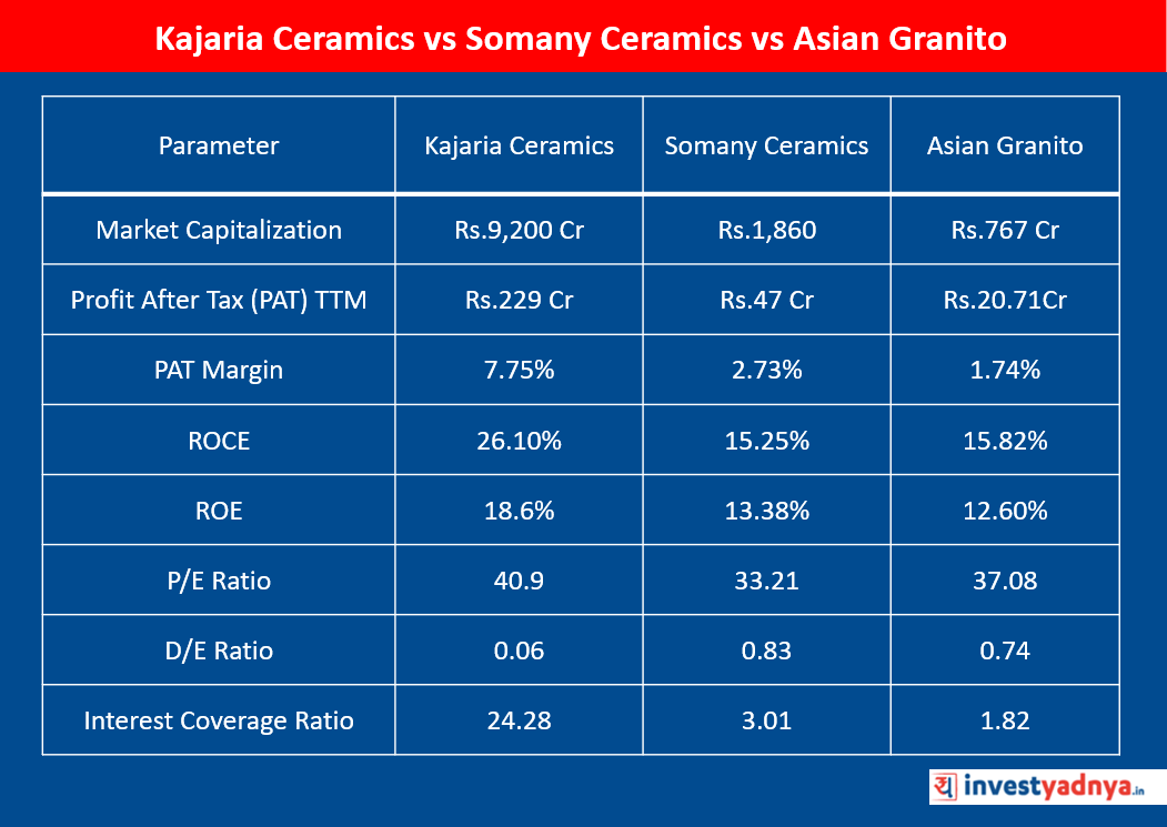 Kajaria Ceramics vs Somany Ceramics vs Asian Granito