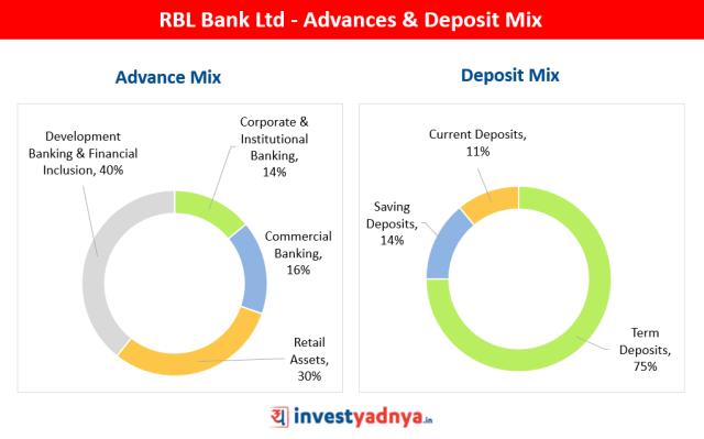 RBL Bank - Advances & Deposit Mix