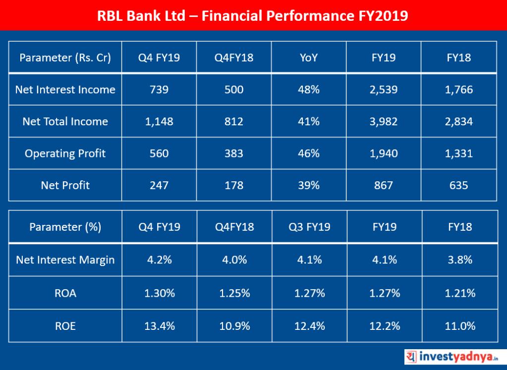 RBL Bank Ltd Stock