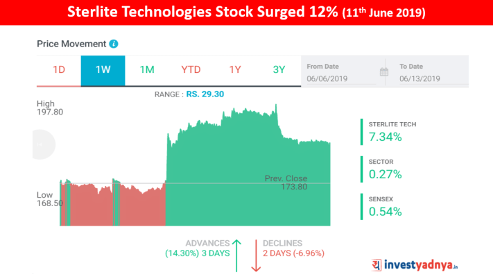 Sterlite Technologies shares surged 12% after removal of pledged shares by promoters