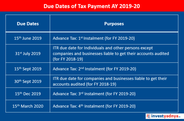 Due Dates of Tax Payment AY 2019-20