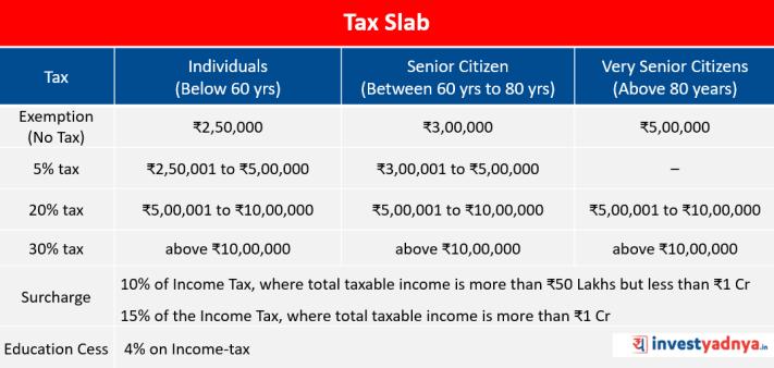 Tax Slab
