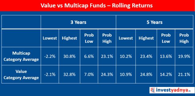 Value Vs Multicap Funds : Rolling Returns