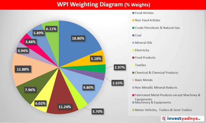 WPI Weighting Diagram