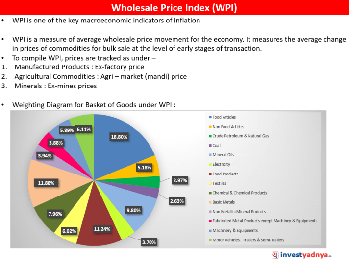 Wholesale Price Index (WPI)