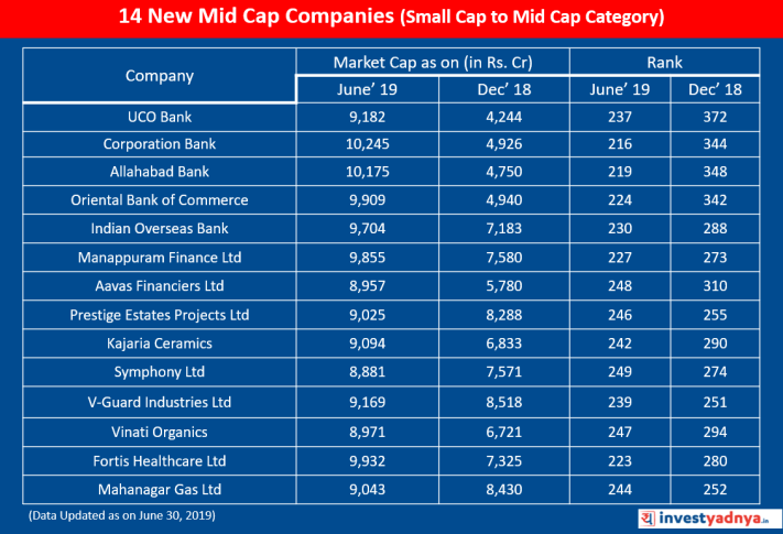 14 new entries in Midcap Category elevated from Small Cap category