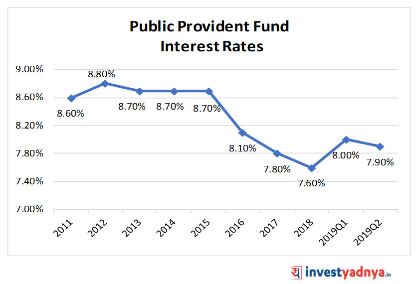 Public Provident Fund (PPF) Interest Rates