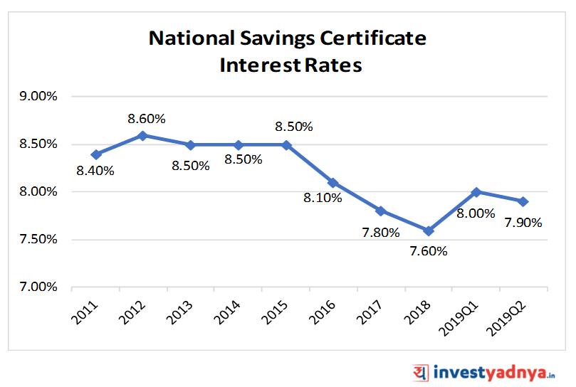 National Saving Certificate (NSC) Interest Rates