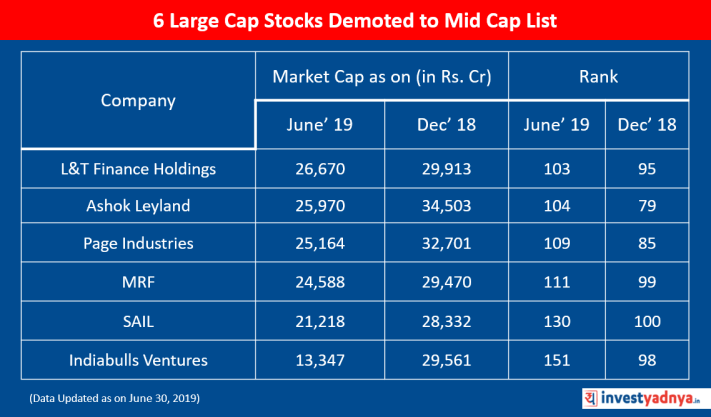 6 Large Cap Stocks Demoted to Mid Cap List