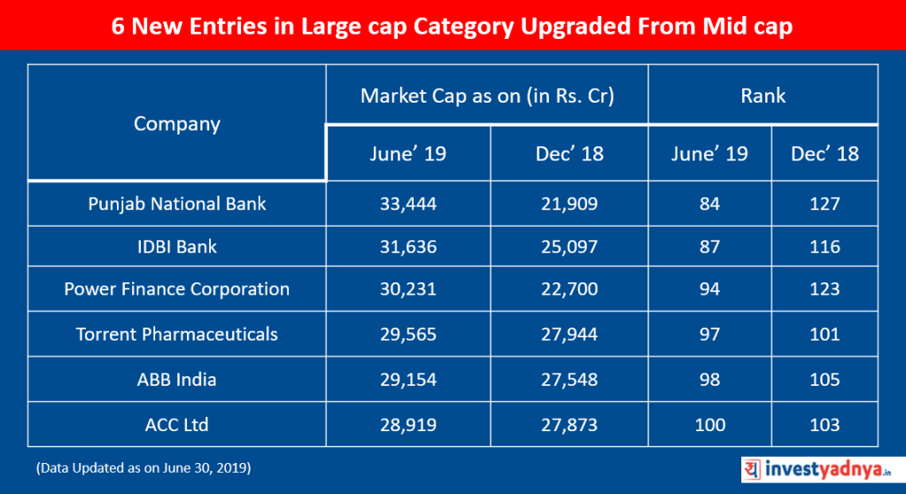 6 New Entries in Large cap Category Upgraded From Mid cap