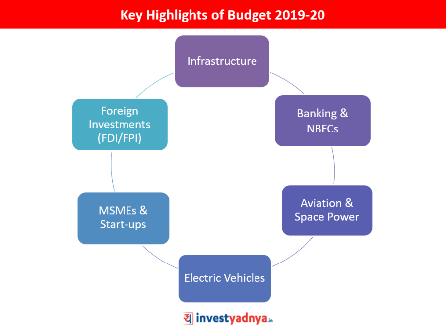 Budget 2019 Key Highlights