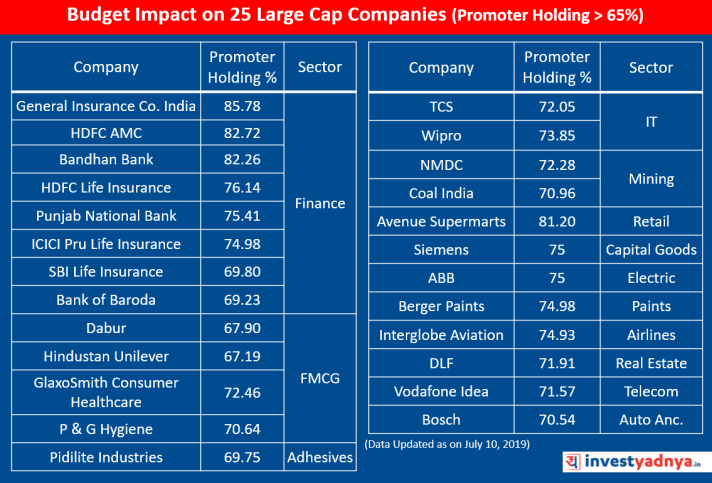 Budget Impact on 25 Large Cap Companies