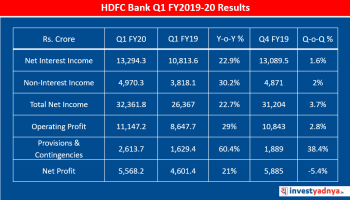 HDFC Bank Q1 FY2019-20 results