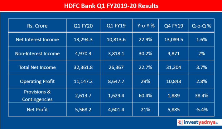 HDFC Bank Q1 FY2019-20 Standalone Results