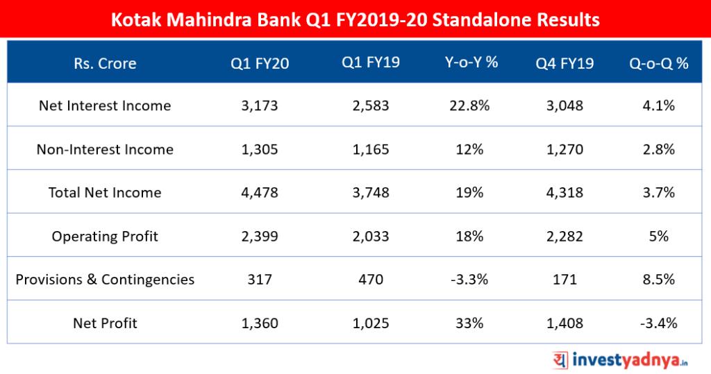 Kotak Mahindra Bank Q1 FY20 Financial Highlights