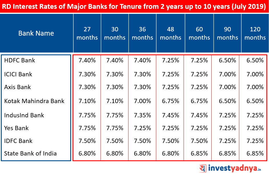 Recurring Deposit Interest Rates of Major Banks for Tenure above 2 years upto 10 years  Source : Bank Website