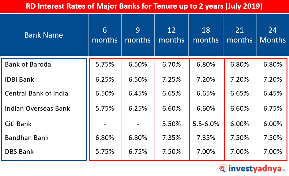 Recurring Deposit Interest Rates of Major Banks for Tenure up to 2 years July 2019 Source : Bank website