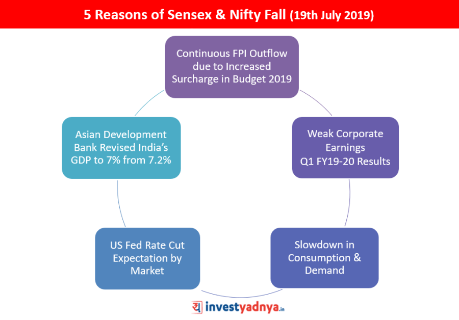 5 Reasons of Sensex & Nifty Fall on 19th July 2019