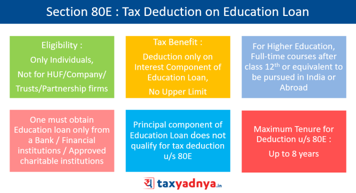 Section 80E : Tax Deduction on Education Loan